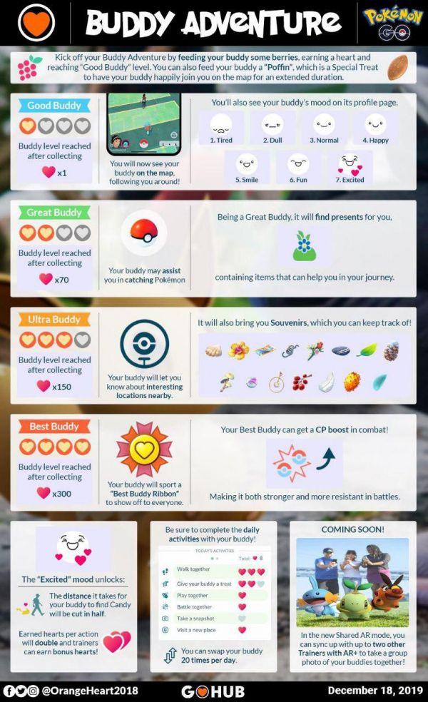 Todos los detalles que resumen la funcionalidad Buddy Adventure en Pokemon Go