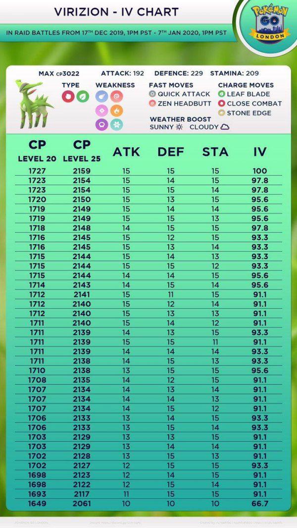 Tabla de Iv y PC que contiene todos los IV de Virizion en Pokemon Go