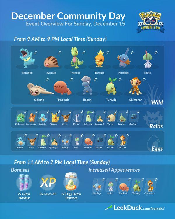 Día de la Comunidad de Diciembre del 2019 en Pokemon Go el día 15 de Diciembre