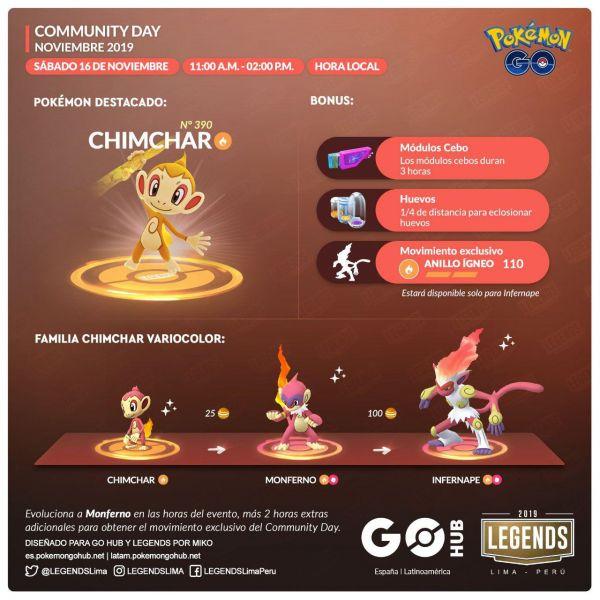 Día de la Comunidad de Noviembre en Pokemon Go con Chimchar como protagonista.