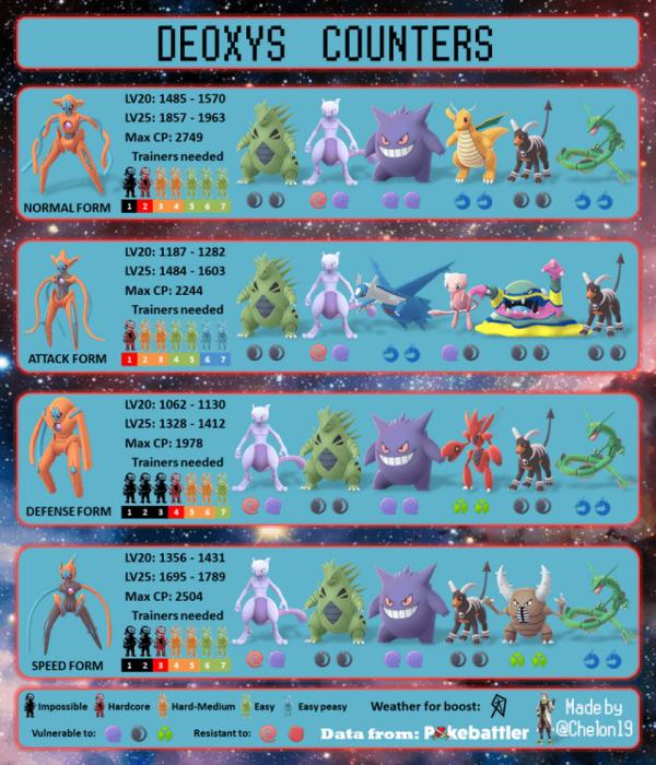 Counters de las 4 formas de Deoxys en Pokemon Go