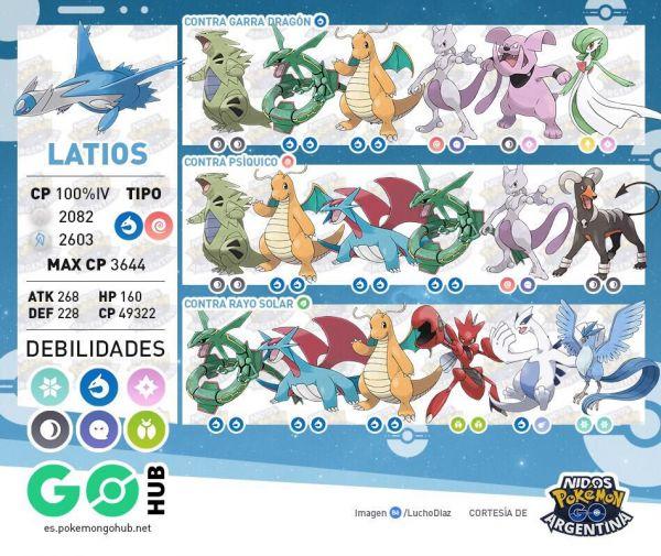 Infografía que muestra los mejores Atacantes contra Latios en Pokémon Go
