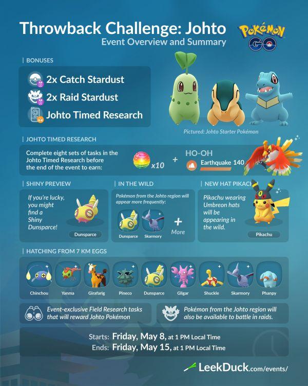 Desafío Retorno Johto 2020 Pokemon Go