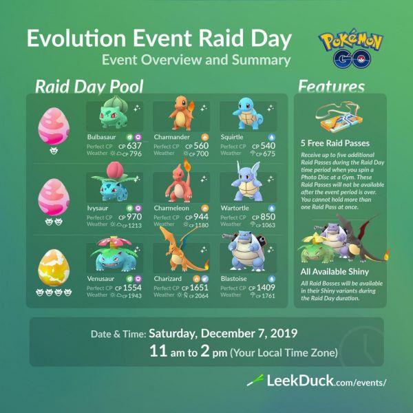 Infografía que resume todos los detalles del día de Incursiones del Evento Evolución en Pokemon Go
