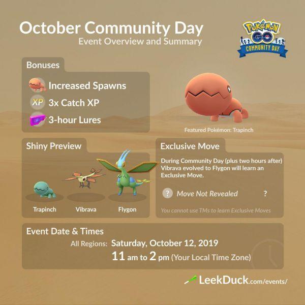 Infografía que resume todos los detalles del Community Day de Octubre 2019 en Pokémon Go con Trapinch como protagonista.