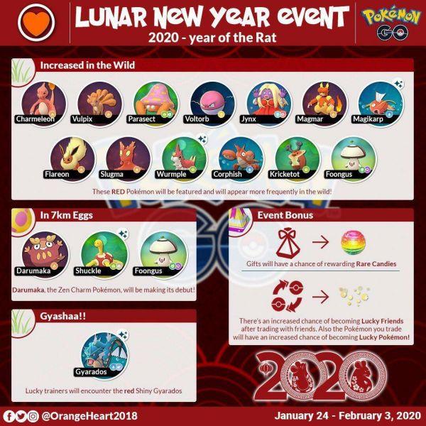 Infografía que resume todos los detalles del Evento Año Nuevo Lunar 2020 en Pokemon Go