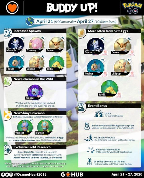Infografía que detalla todas las novedades del Evento Compañero  en Pokemon Go en 2020
