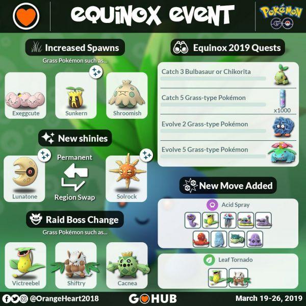 Infografía que resume todos los detalles del Evento Equinoccio de tipo planta en Pokemon Go