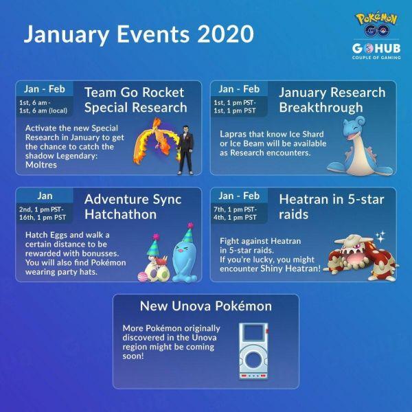 Infografía que resume todos los eventos de Enero del 2020 en Pokemon Go