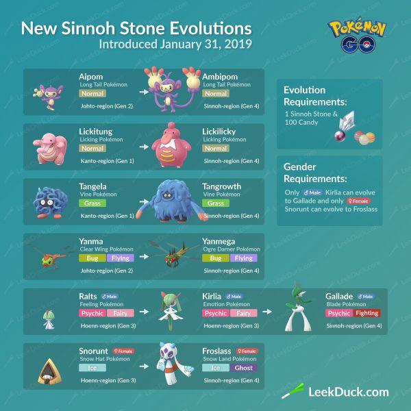 Evolución de especies Pokémon de la Cuarta Generación con la ayuda de la Piedra Sinnoh Parte 2