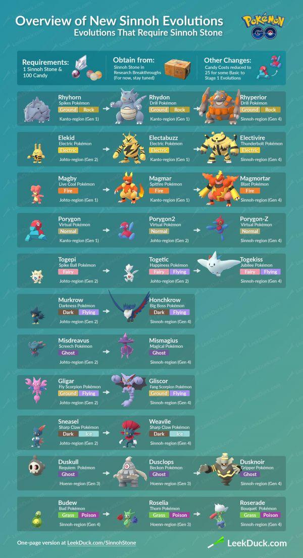 Criaturas que evolucionan en la cuarta generaciónn de Pokémon Go con la ayuda de la piedra Sinnoh