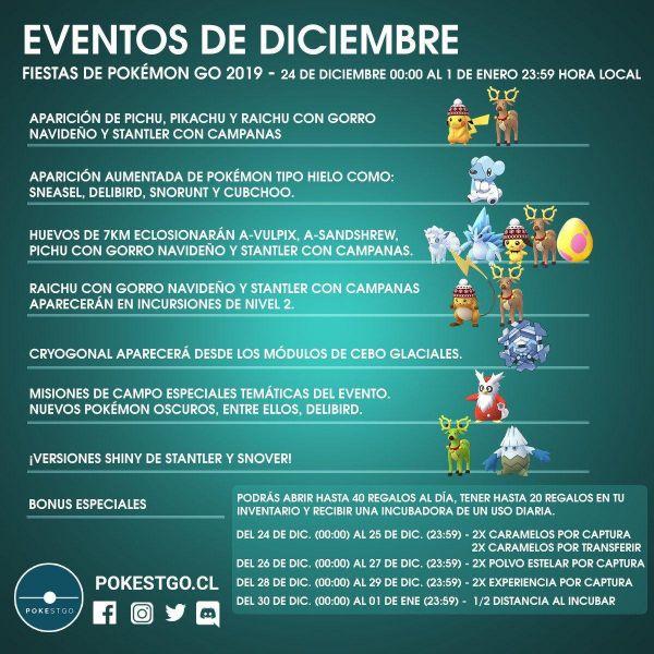 Infografía que resume todos los detalles del Evento de Navidad 2019 en Pokemon Go
