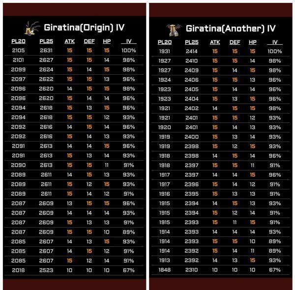 2 tablas de los CP e IV de Giratina en su forma origen y modificada.