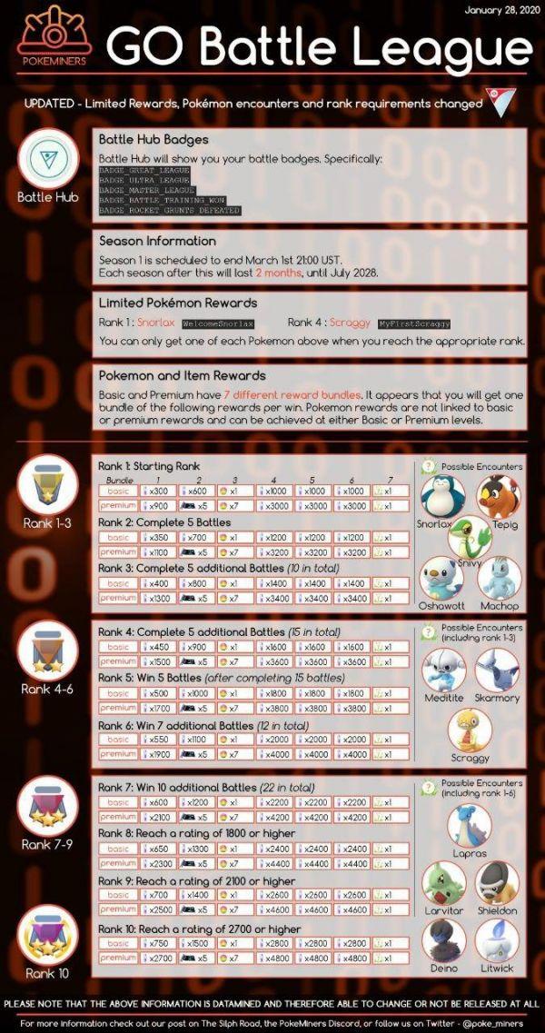 Lista detallada con los premios y recompensas en la Liga de Batallas de Pokémon Go