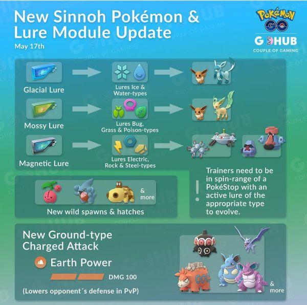 Infografía que resume la aparición de nuevos pokemon de la región de Sinnoh y la activación de nuevos módulos cebo en Pokémon Go