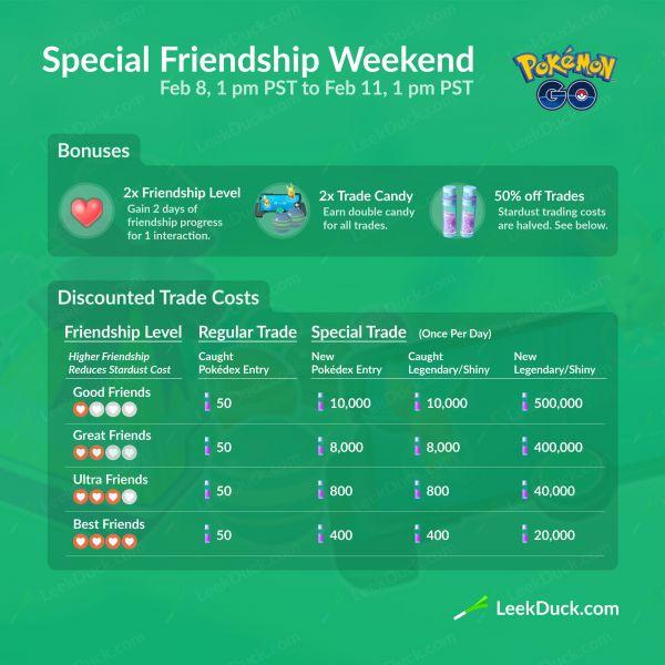 Resumen infográfico sobre los aspectos a tener en cuenta del Evento Especial de la Amistad de Pokémon Go