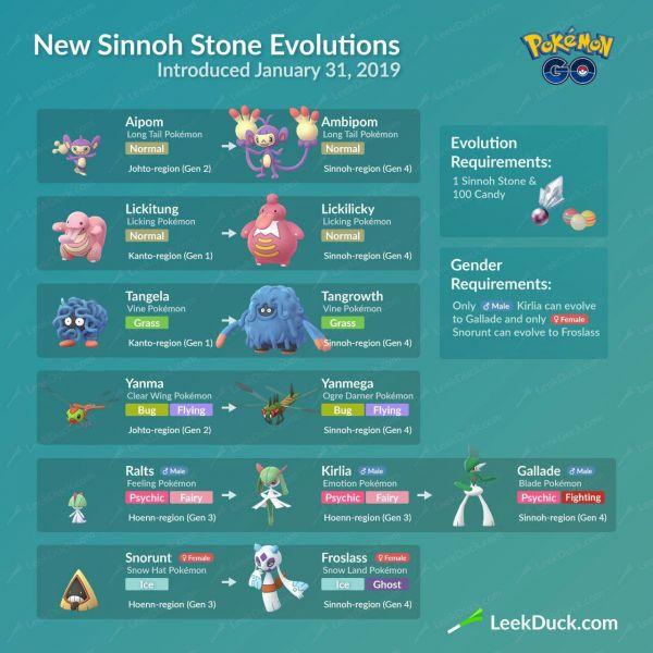 Inofgrafía sobre los nuevos pokemon procedentes de evolución de la regiónn de Sinnoh en Pokemon go