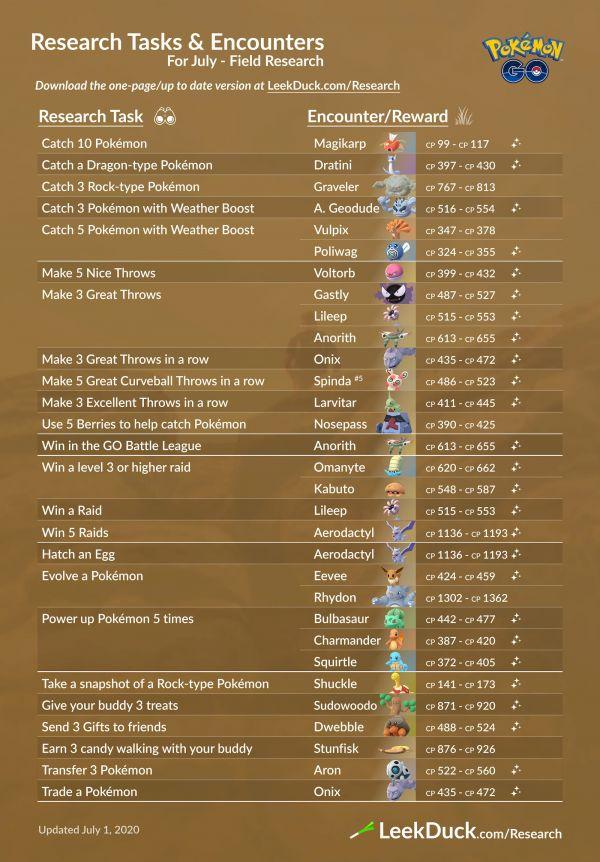 Misiones y Recompensas Investigaciones de Campo Julio Pokemon Go