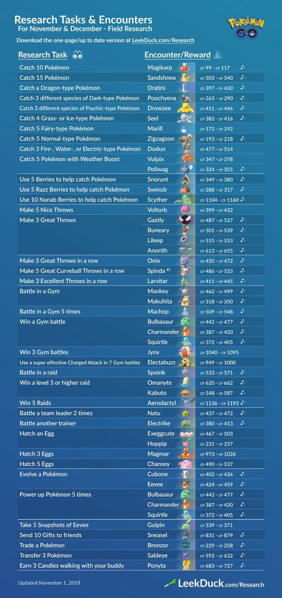 Misiones y Recompensas de las Investigaciones de Campo en Pokémon Go para los meses de Noviembre y Diciembre del 2019.