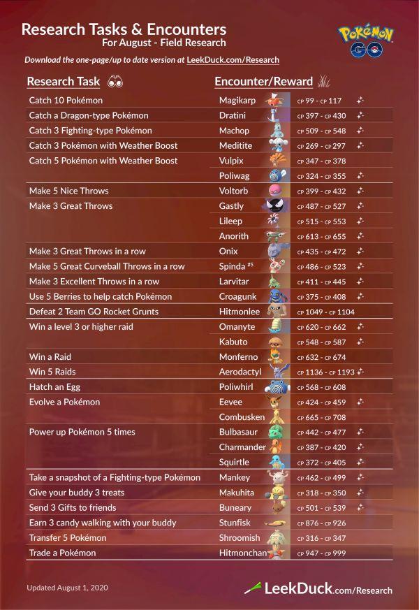 Investigaciones y Recompensas Agosto 2020 Pokemon Go