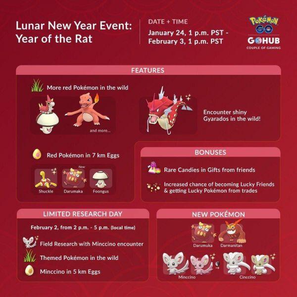 Evento que detalla todas las novedades del Evento Año Nuevo Lunar de Pokemon Go en 2020