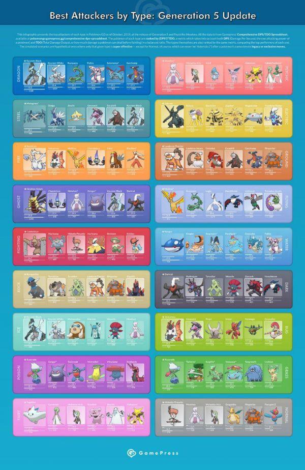 Imagen que muestra los mejores atacantes por tipo actualizado con la aparación de la Generación 5 en Pokemon Go