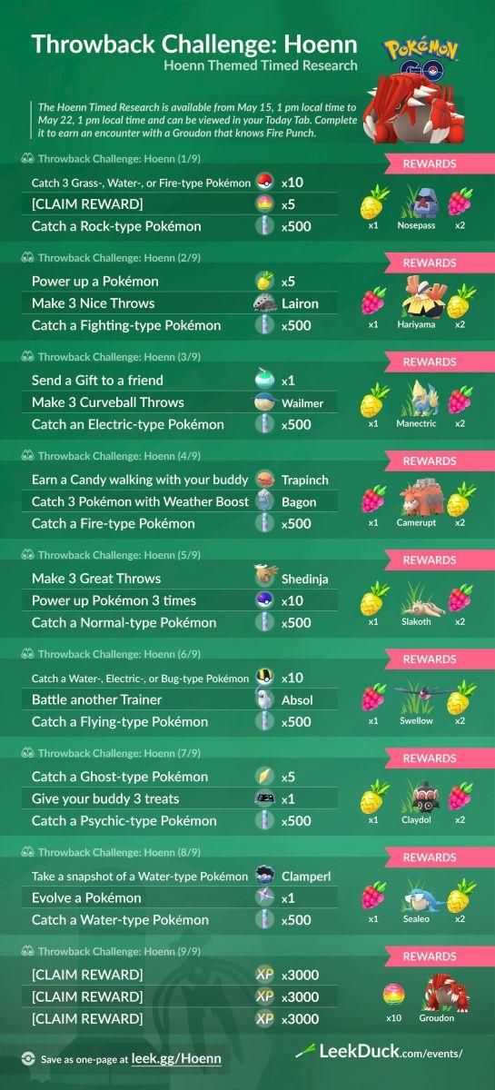 Misión Especial Desafío Retorno 2020 Hoenn Pokemon Go