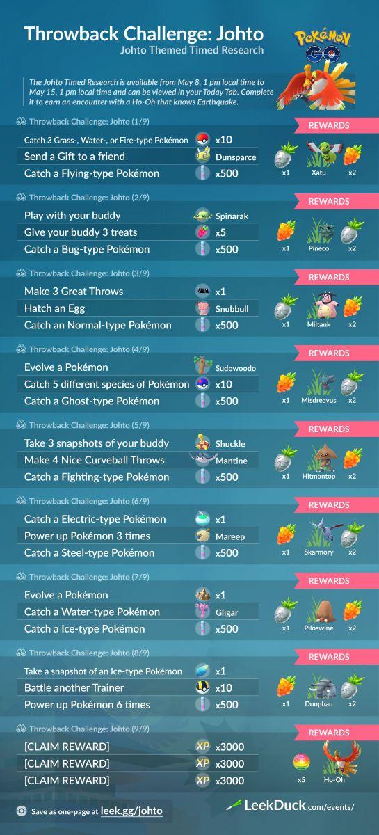 Misión Especial Desafío Retorno 2020 Johto Pokemon Go