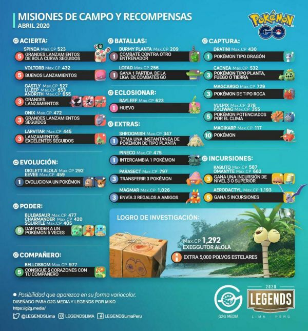 Infografía que resume todos los detalles sobre las Misiones y Recompensas de las Investigaciones de Campo en abril del 2020 en Pokemon Go
