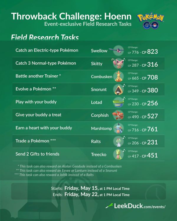 Misiones y Recompensas Investigaciones de Campo Desafío Retorno 2020 Hoenn Pokemon Go