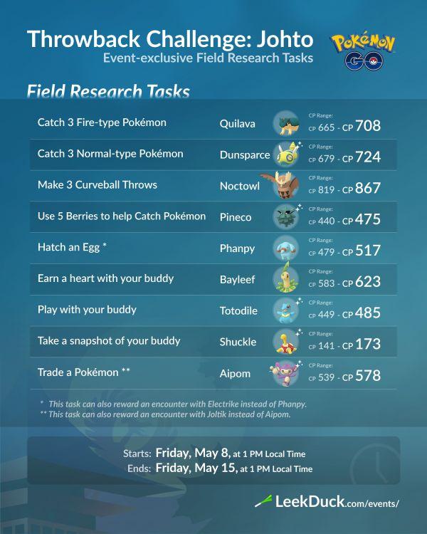 Misiones y Recompensas Investigaciones de Campo Desafío Retorno 2020 Johto Pokemon Go