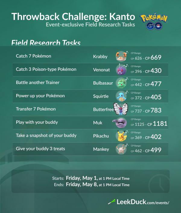 Misiones y Recompensas Investigaciones de Campo Desafío Retorno 2020 Kanto Pokemon Go
