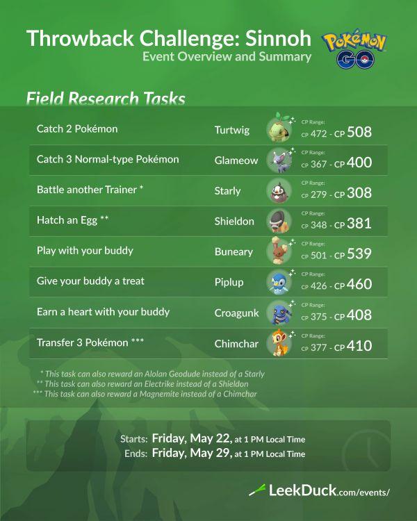 Misiones y Recompensas Investigaciones de Campo Desafío Retorno 2020 Sinnoh Pokemon Go