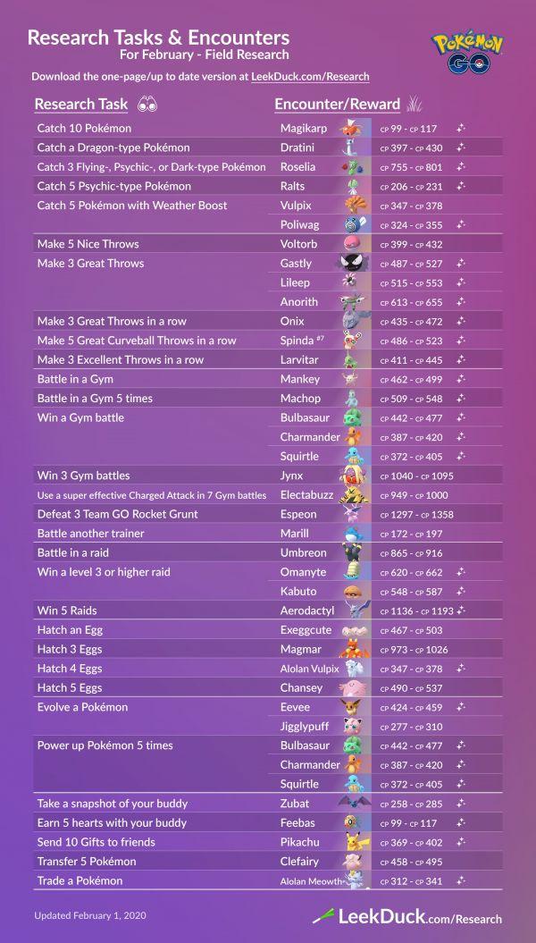 Infografía que resume todos los detalles sobre las Misiones y Recompensas de las Investigaciones de Campo en febrero del 2020 en Pokemon Go