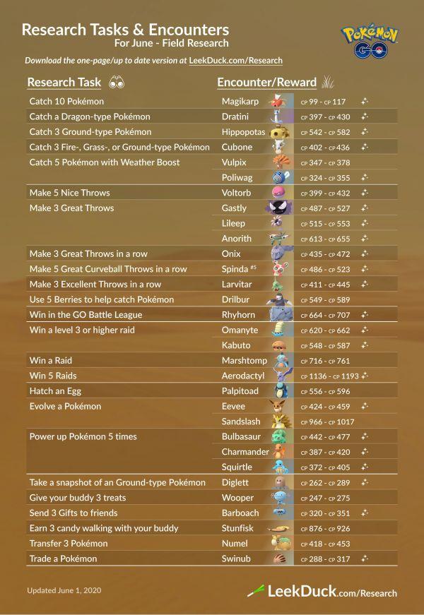 Misiones y Recompensas Investigaciones de Campo Junio Pokemon Go