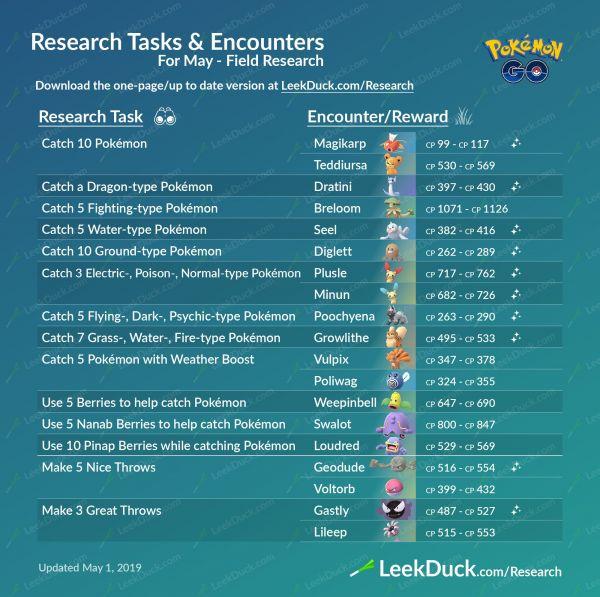 Misiones y Recompensas de las Investigaciones de Campo en Pokémon Go para los meses de mayo y junio (1)