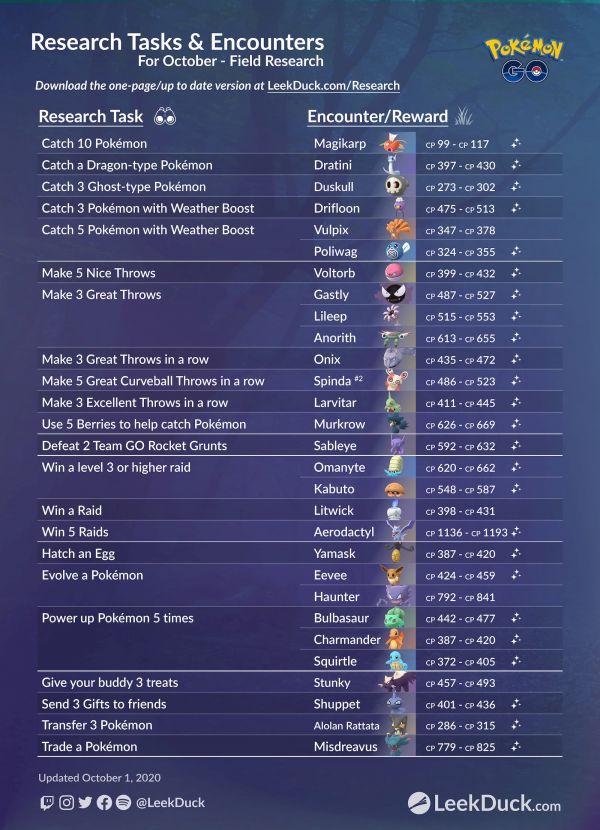 Misiones y Recompensas Octubre Tareas de Investigación Pokemon Go