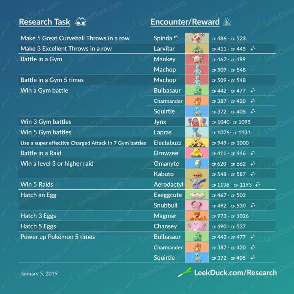 Infografía sobre todas las misiones de las investigaciones de campo en Pokemon Go y sus respectivas recompensas.