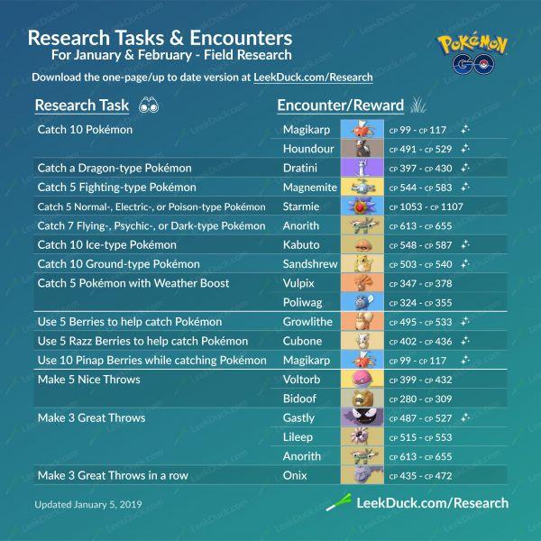 Infografía sobre todas las misiones de las investigaciones de campo en Pokemon Go y sus respectivas recompensas. Contnuación.