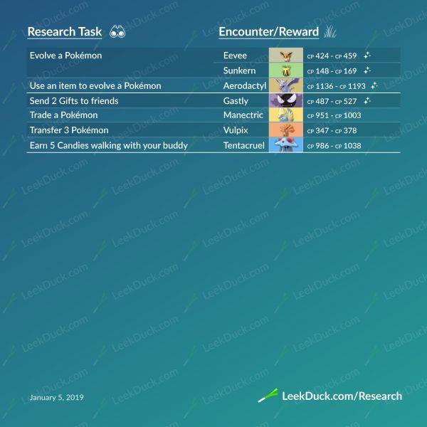 Infografía sobre todas las misiones de las investigaciones de campo en Pokemon Go y sus respectivas recompensas. Parte final