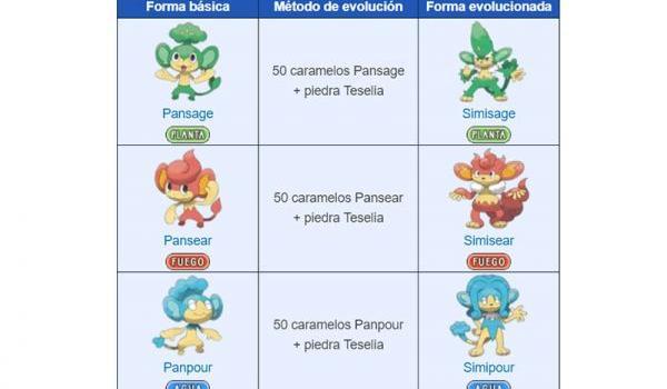 pansage_pansear_panpour
