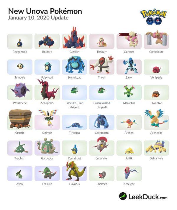 Lista sobre los nuevos pokemon de la región de Teselia-Unova de la generación 5 que aparecen en Pokemon Go por primera vez.