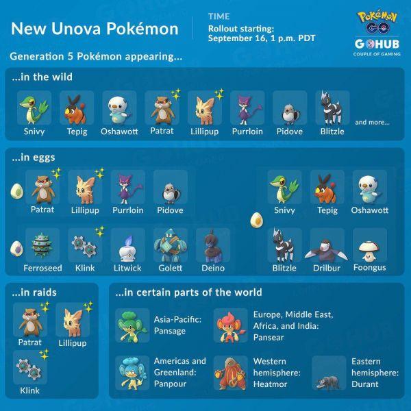 Nuevos Pokemon de la Generación 5 de la región de Unova en Pokemon Go