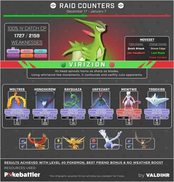 Mejores Atacantes para vencer a Virizion en Incursiones en Pokemon Go