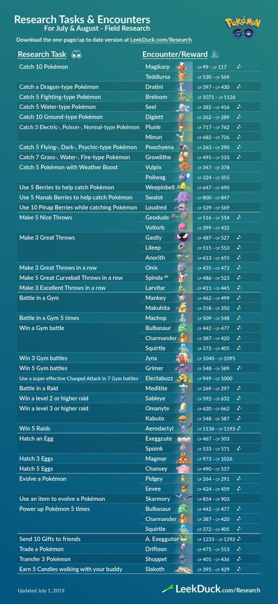Misiones y Recompensas de las Investigaciones de Campo en Pokémon Go para los meses de Julio y Agosto