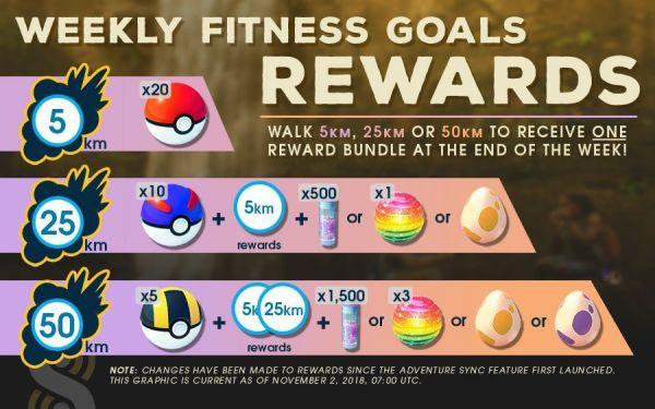 Guía sobre las recompensas de la función de Sincroaventura en Pokémon Go