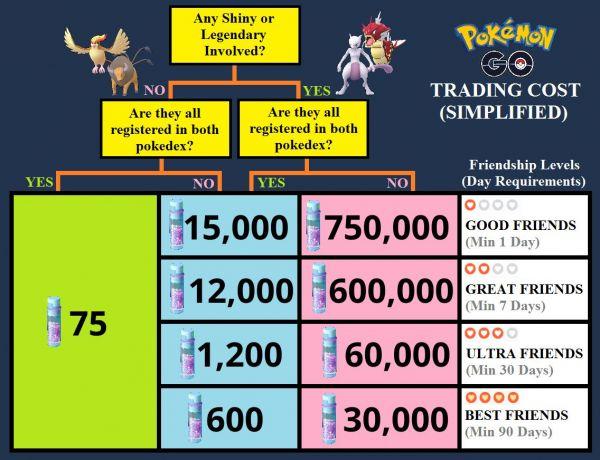 Gráfico que muestra todas las variantes de reducción de hasta la cuarta parte de Polvos Estelares en los Intercambios durante el Tercer Aniversario de Pokemon Go