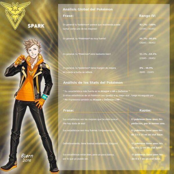 Comentarios de Spark, líder de equipo amarillo instinto en Pokemon Go
