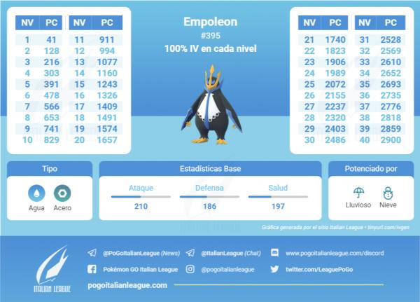 Tabla de IV que contiene todos los IV 100 % de cada nivel de Empoleon en Pokemon Go