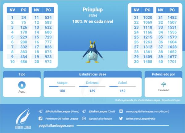 Tabla de IV que contiene todos los IV 100 % de cada nivel de Prinplup en Pokemon Go